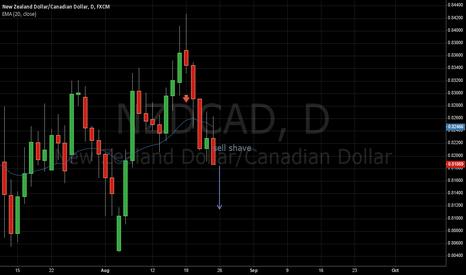 NZDCAD: NZD/CAD shave bar trade