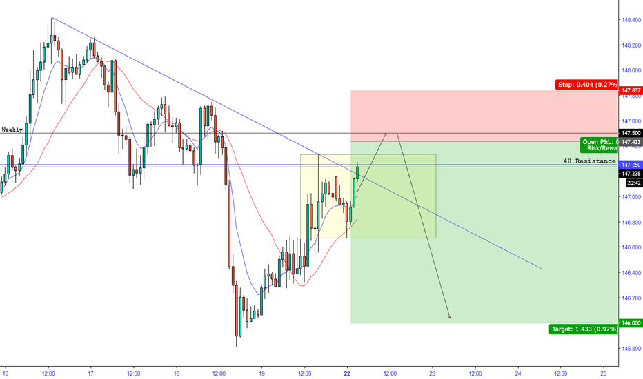 GBPJPY: GJ possible move