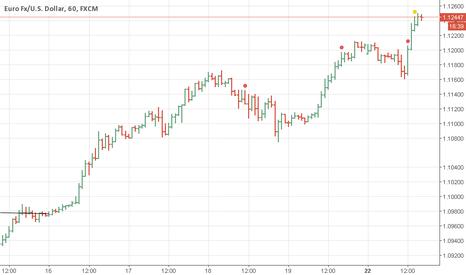 EURUSD: EUR USD Güzel bıraktı tamamını take edin pozisyonun.