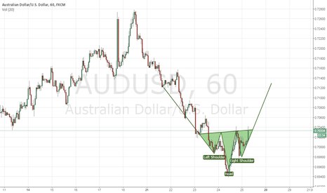 AUDUSD: inverse head and soulder