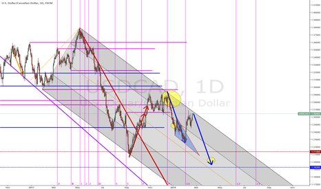 USDCAD: Another good UC Short Opportunity coming up
