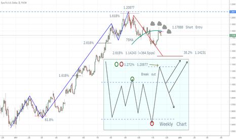 EURUSD: Did the return move end?
