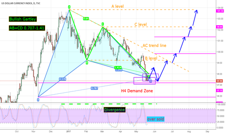 DXY: usd index DXY D1 in a Gartley's PRZ coinciding with AB=CD