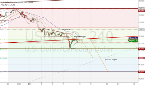 USDCAD: next possible targets this week
