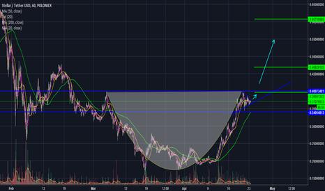 STRUSDT: Stellar/ USD Let's pick up 52%?