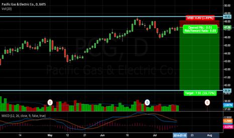 "PCG: PCG - an ""Inside Range"" trading opportunity"