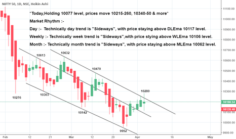 NIFTY: *Today,Holding 10077, prices move 10215-260, 10340-50 & more*