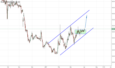 RCOM: Channel Trading-Consolidation Breakout.