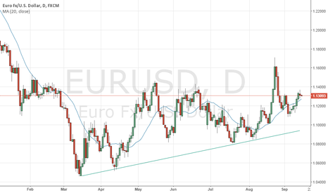 EURUSD: EURUSD Short term Uptrend
