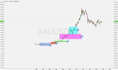 XAUUSD: Gold vs Bitcoin Comparison.