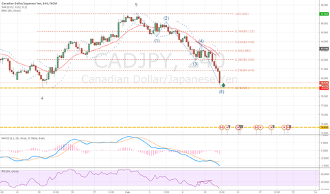 CADJPY: Possible Bounce