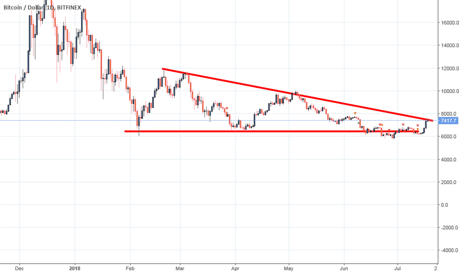 BTCUSD: Btc short; how much is funny to trade this crypto !?