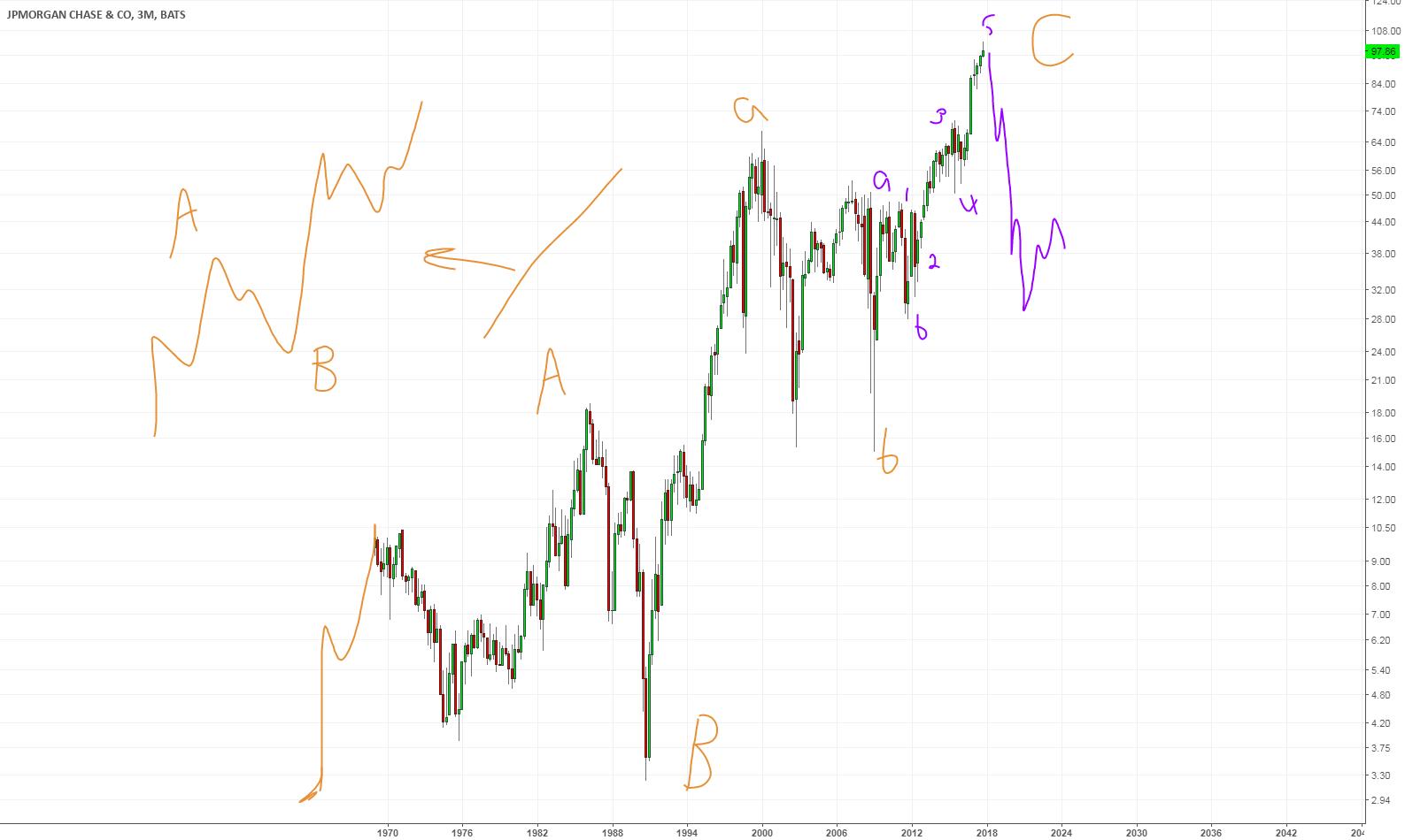 JPM: jpmorgan chase,   initial assessment.