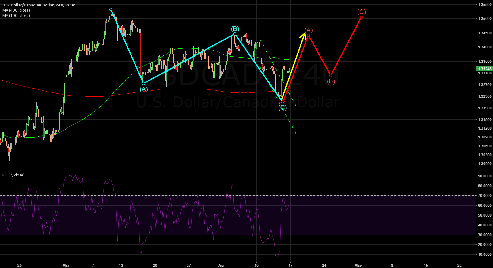 USDCAD: Looks like a reversal, but not.