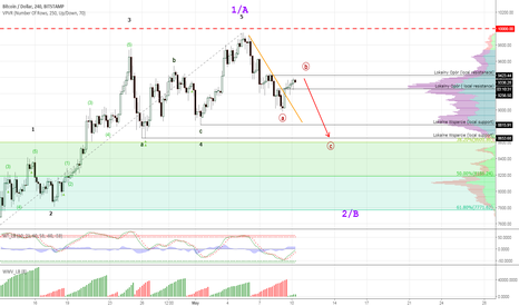 BTCUSD: Bitcoin #BTCUSD - the correcive cycle  continues