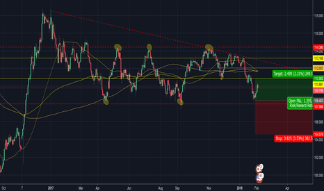 USDJPY: USD/JPY Analysis