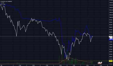 ETHUSD: ethusd follow the market