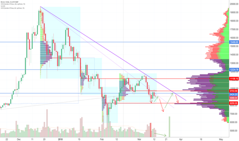BTCUSD: Bitcoin fading away while world digests regulation and dumping