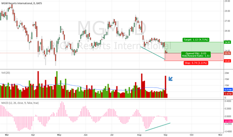 MGM: Pin Bar with Volume Spike and Momentum Divergence