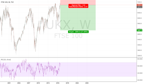 UKX: FTSE heading down. :P