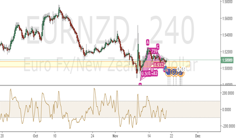 EURNZD: EURNZD - Bullish Gartley Trade Setup