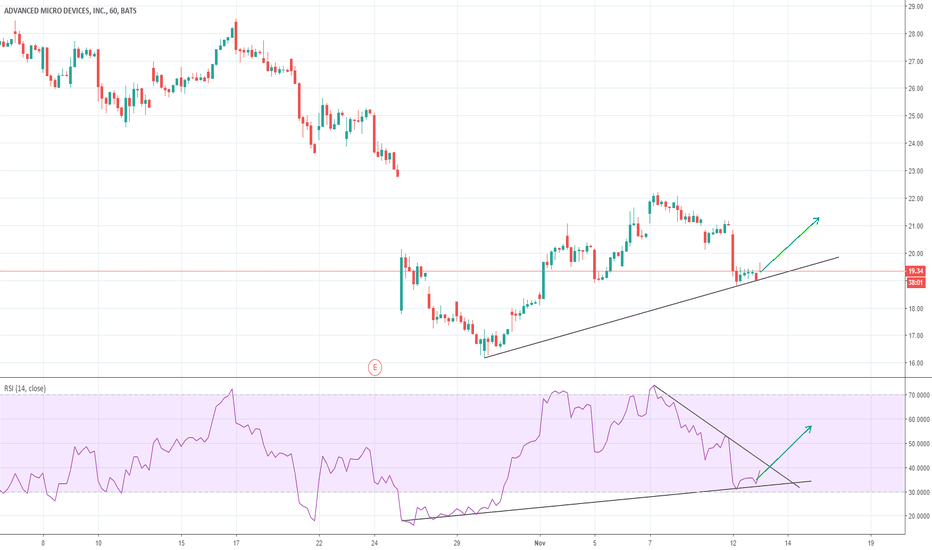 AMD: AMD LONG --> RSI Trend Lines & Trend Lines