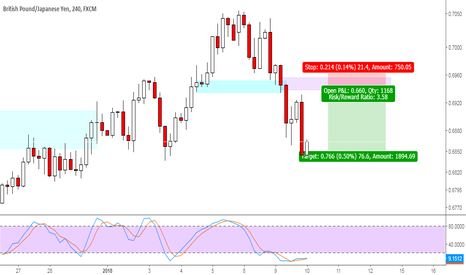 GBPJPY: GBPJPY short sell