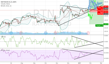 RTN: What's the trajectory, probably up?