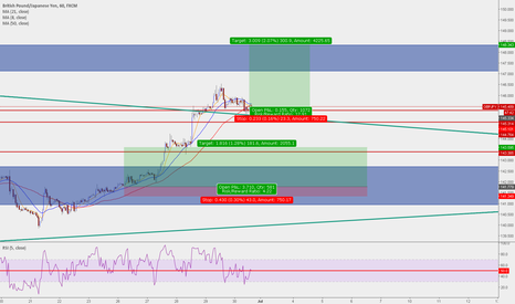 GBPJPY: LONG for market struct