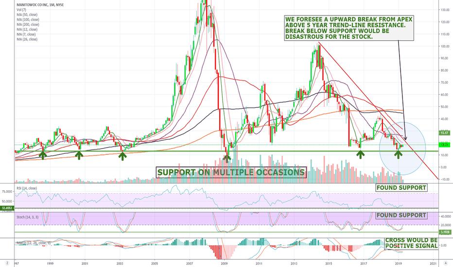MTW Stock Price and Chart — NYSE:MTW — TradingView