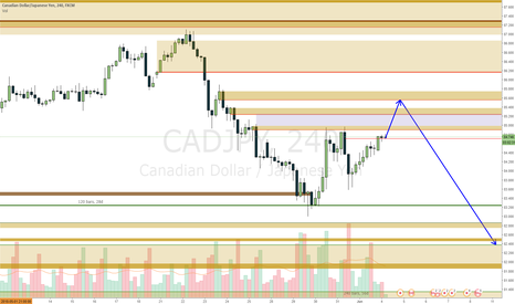 CADJPY: CADJPY waiting on retracement to end and go short