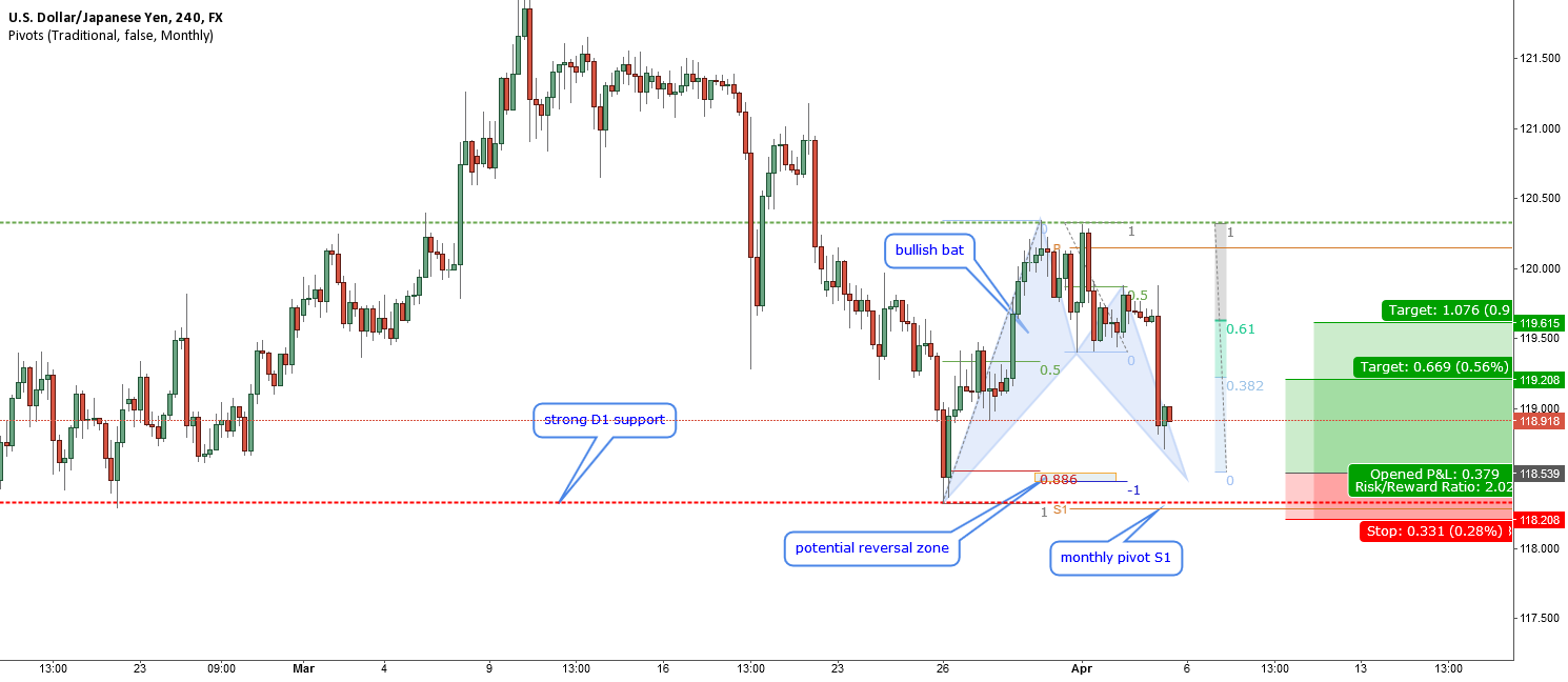 USDJPY-bullish bat at a strong support
