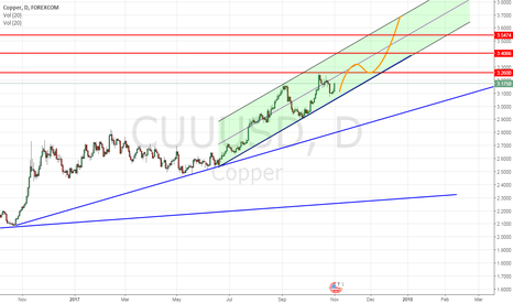 CUUUSD: copper