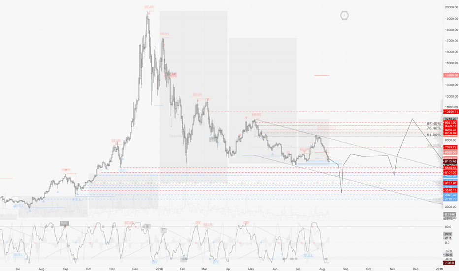 "BTCUSD: Entering the final crash emotional phase : ""Despair"""