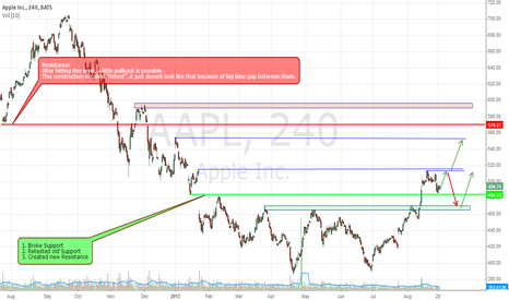 AAPL: Important levels that aren't easy to find.