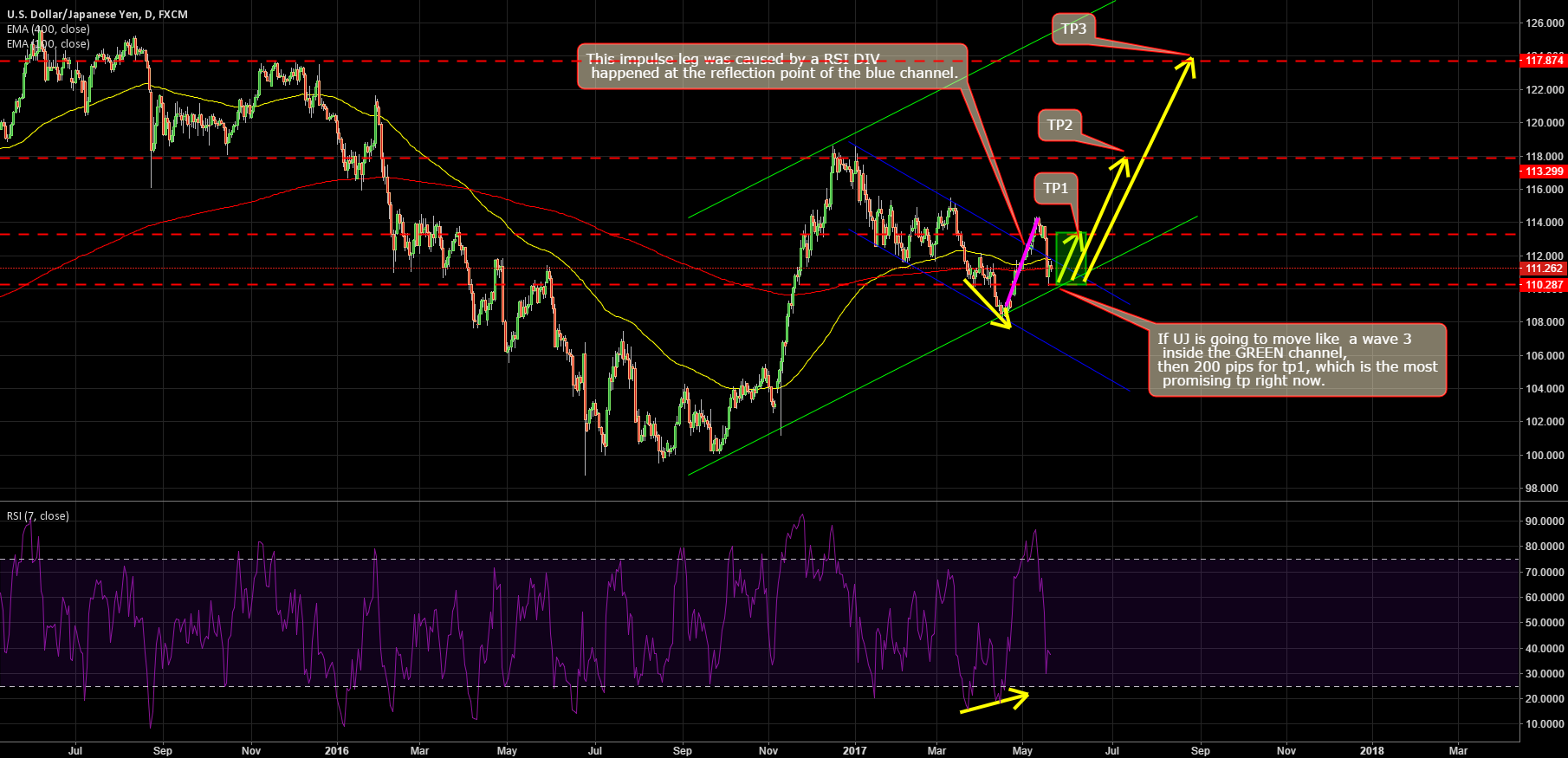 USDJPY: LOOKS LIKE WAVE 3 COMING IN A COMPLICATED WAY.