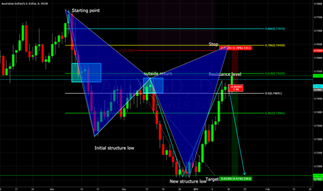 AUDUSD: AUDUSD second op if stopped out