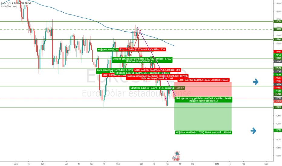EURUSD: EURUSD corto - Swing trading
