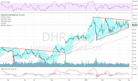 DHR: Large Symmetrical triangle built $DHR