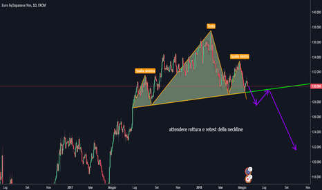 EURJPY: EUR/JPY idea short sul daily