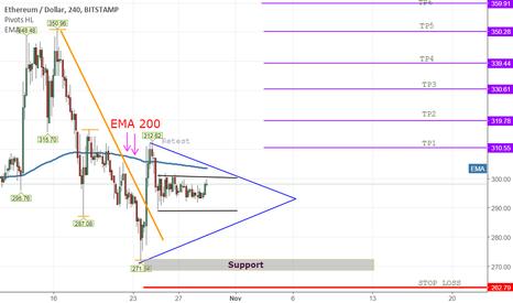 ETHUSD: ETH/USD 4H