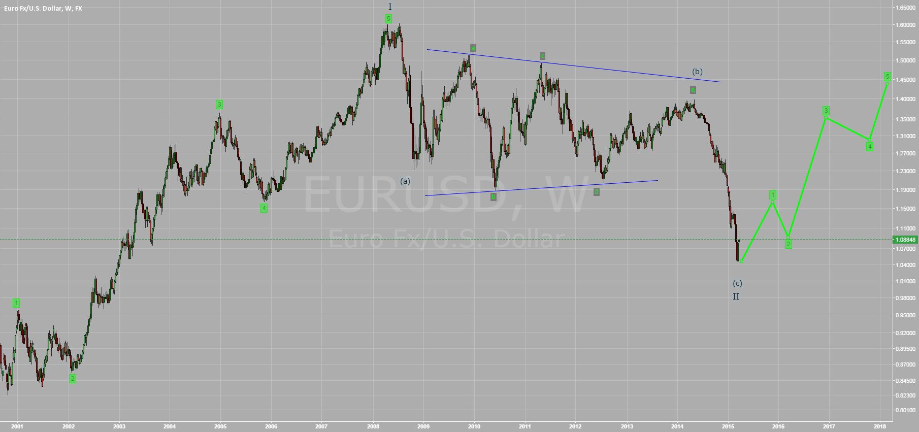 Week3: EURUSD will rise