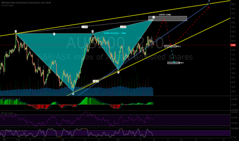AUS200: AUS200 Possible Bullsih Butterfly Pattern Forming?