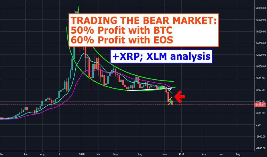 BTCUSD: Trading The Bear Market: 50% profit with Bitcoin, 60% with EOS