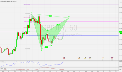GBPJPY: GBPJPY H1 POSSIBLE BEARISH BAT PATTERN SETUP