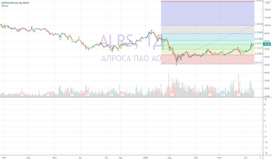 ALRS: АЛРОСА ближайший уровень 81,29 (0,618)
