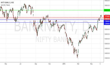 BANKNIFTY: BankNifty Gann Analysis