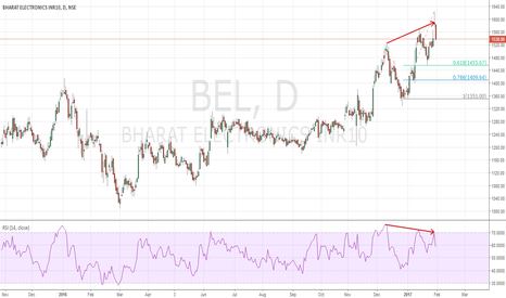 BEL: BEL Bearish Divergence and candle !
