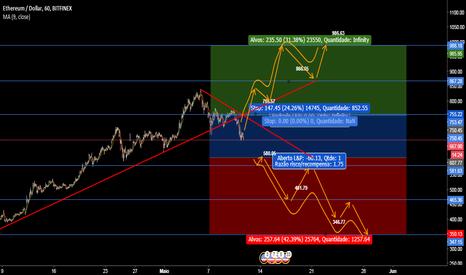 ETHUSD: ETH/USD Possível situação para semana 07/05