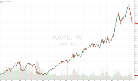 AAPL: Interesting watching $AAPL